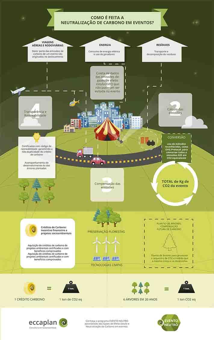 Baixe o infográfico - neutralizao carbono eventos